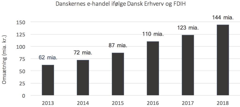 Omsætning i danske e-handel-butikker. 144 mia. kr. i 2018.